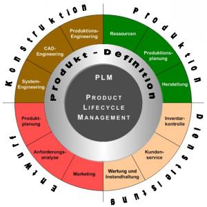 PLM Übersicht - Funktionen und Bereiche